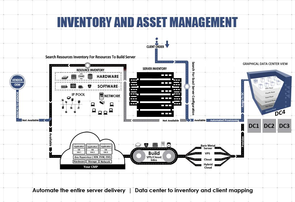 flow-of-inventory-in-racknap